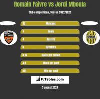 Romain Faivre vs Jordi Mboula h2h player stats