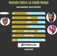 Romain Faivre vs Habib Maiga h2h player stats
