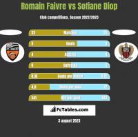 Romain Faivre vs Sofiane Diop h2h player stats