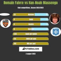Romain Faivre vs Han-Noah Massengo h2h player stats
