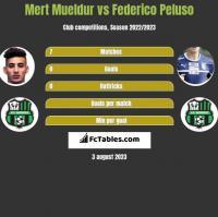 Mert Mueldur vs Federico Peluso h2h player stats