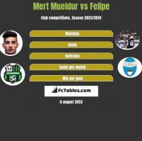 Mert Mueldur vs Felipe h2h player stats
