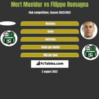 Mert Mueldur vs Filippo Romagna h2h player stats