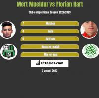 Mert Mueldur vs Florian Hart h2h player stats