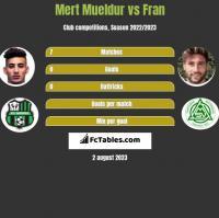 Mert Mueldur vs Fran h2h player stats