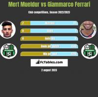 Mert Mueldur vs Giammarco Ferrari h2h player stats