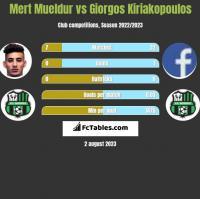 Mert Mueldur vs Giorgos Kiriakopoulos h2h player stats