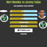Mert Mueldur vs Jeremy Toljan h2h player stats