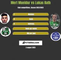 Mert Mueldur vs Lukas Rath h2h player stats