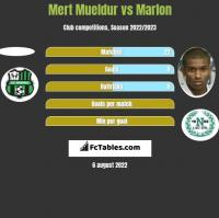 Mert Mueldur vs Marlon h2h player stats
