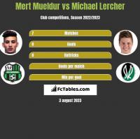 Mert Mueldur vs Michael Lercher h2h player stats