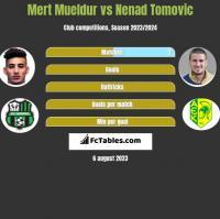 Mert Mueldur vs Nenad Tomovic h2h player stats