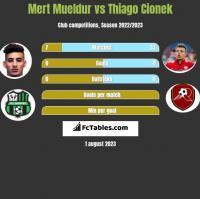 Mert Mueldur vs Thiago Cionek h2h player stats