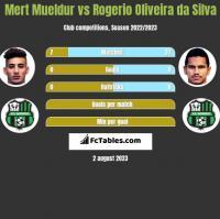Mert Mueldur vs Rogerio Oliveira da Silva h2h player stats