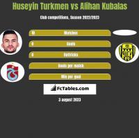 Huseyin Turkmen vs Alihan Kubalas h2h player stats