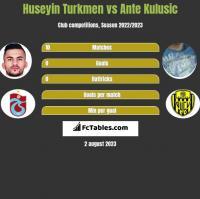 Huseyin Turkmen vs Ante Kulusic h2h player stats