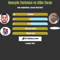 Huseyin Turkmen vs Atila Turan h2h player stats