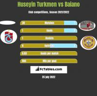 Huseyin Turkmen vs Baiano h2h player stats
