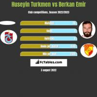 Huseyin Turkmen vs Berkan Emir h2h player stats