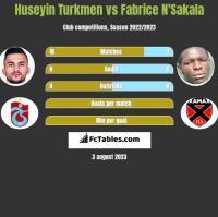Huseyin Turkmen vs Fabrice N'Sakala h2h player stats