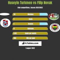 Huseyin Turkmen vs Filip Novak h2h player stats