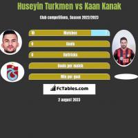 Huseyin Turkmen vs Kaan Kanak h2h player stats