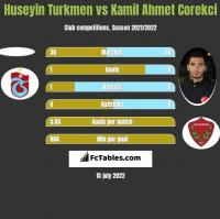 Huseyin Turkmen vs Kamil Ahmet Corekci h2h player stats