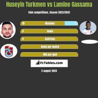 Huseyin Turkmen vs Lamine Gassama h2h player stats