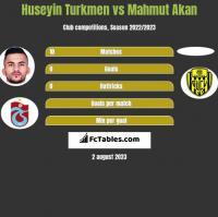 Huseyin Turkmen vs Mahmut Akan h2h player stats