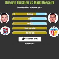 Huseyin Turkmen vs Majid Hosseini h2h player stats