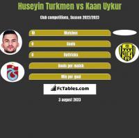 Huseyin Turkmen vs Kaan Uykur h2h player stats