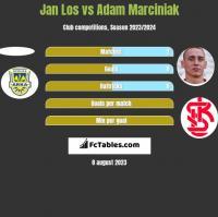 Jan Los vs Adam Marciniak h2h player stats