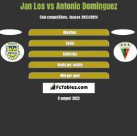 Jan Los vs Antonio Dominguez h2h player stats