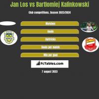 Jan Los vs Bartłomiej Kalinkowski h2h player stats