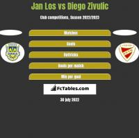 Jan Los vs Diego Zivulic h2h player stats