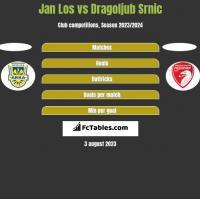 Jan Los vs Dragoljub Srnic h2h player stats