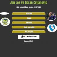 Jan Los vs Goran Cvijanovic h2h player stats