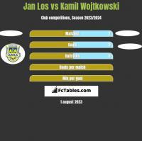 Jan Los vs Kamil Wojtkowski h2h player stats