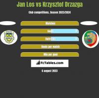 Jan Los vs Krzysztof Drzazga h2h player stats