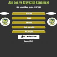 Jan Los vs Krzysztof Kopciński h2h player stats