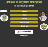 Jan Los vs Krzysztof Mączyński h2h player stats