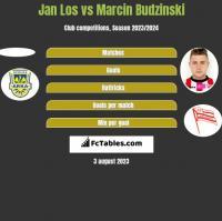 Jan Los vs Marcin Budziński h2h player stats