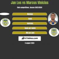 Jan Los vs Marcus Vinicius h2h player stats