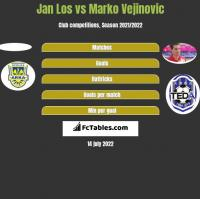 Jan Los vs Marko Vejinovic h2h player stats