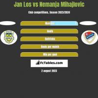 Jan Los vs Nemanja Mihajlovic h2h player stats