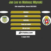 Jan Los vs Mateusz Mlynski h2h player stats