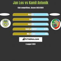 Jan Los vs Kamil Antonik h2h player stats