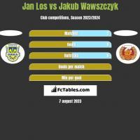 Jan Los vs Jakub Wawszczyk h2h player stats