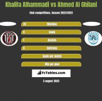 Khalifa Alhammadi vs Ahmed Al Ghilani h2h player stats