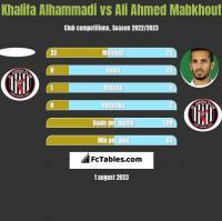 Khalifa Alhammadi vs Ali Ahmed Mabkhout h2h player stats